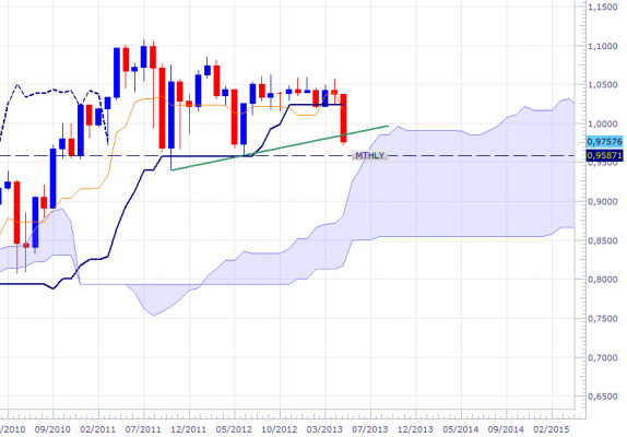 audusd-mthly-2205.png