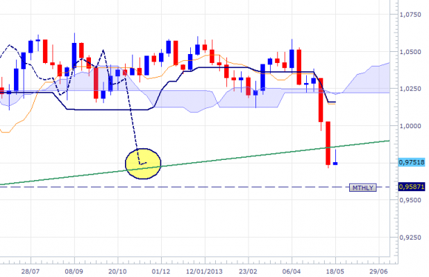 audusd-wkly-2205-3.png