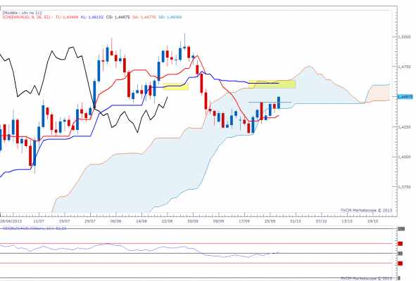 euraud-daily.png