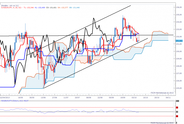 eurjpy-daily.png