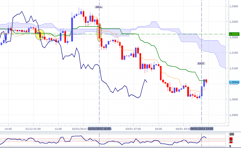 eurusd-60mn-sell-nfp-04012013.png