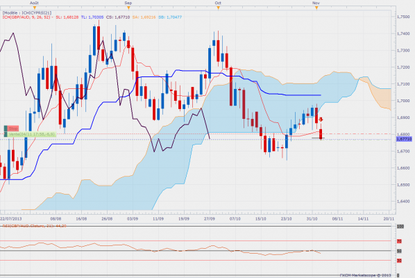 gbpaud-daily.png