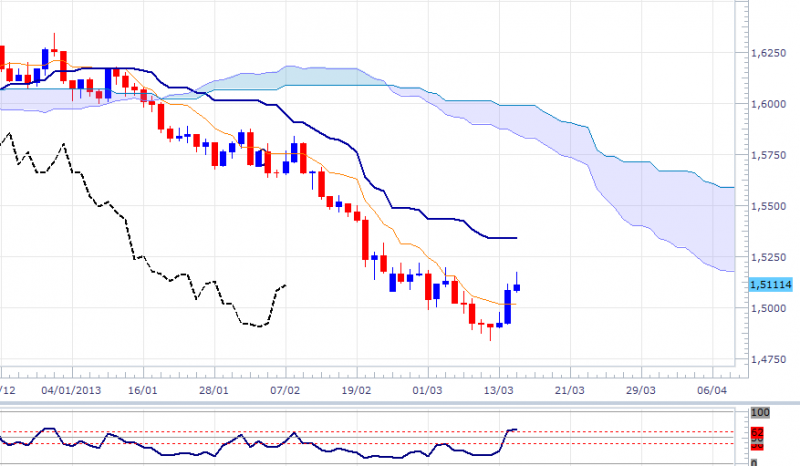 gbpusd-dly-1503.png