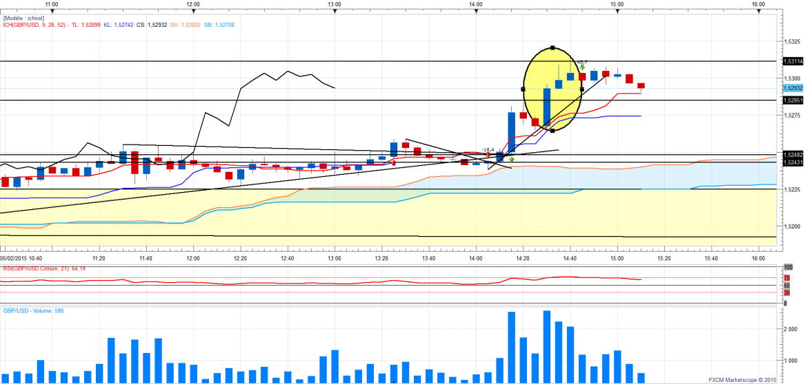 Gbpusd minstructurequicale 1
