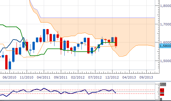 gbpusd-mthly-3001.png