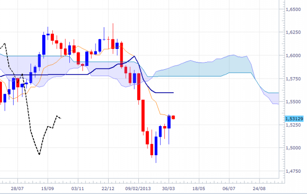 gbpusd-wkly-0804.png