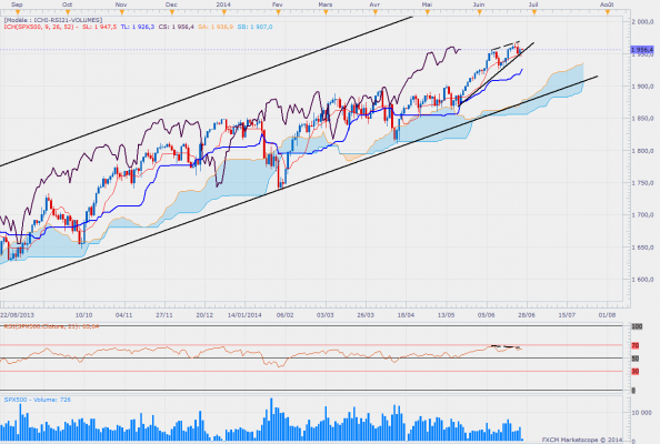 Sp500daily 2