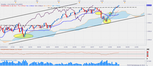 Sp500daily 4