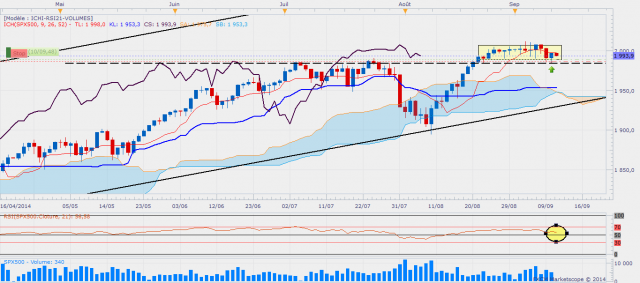 Sp500daily 5