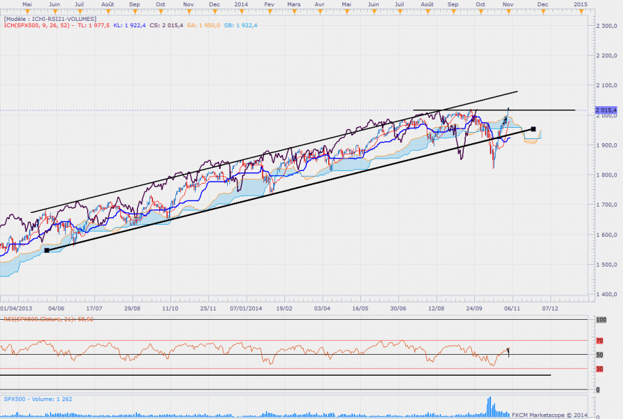 Sp500daily 6