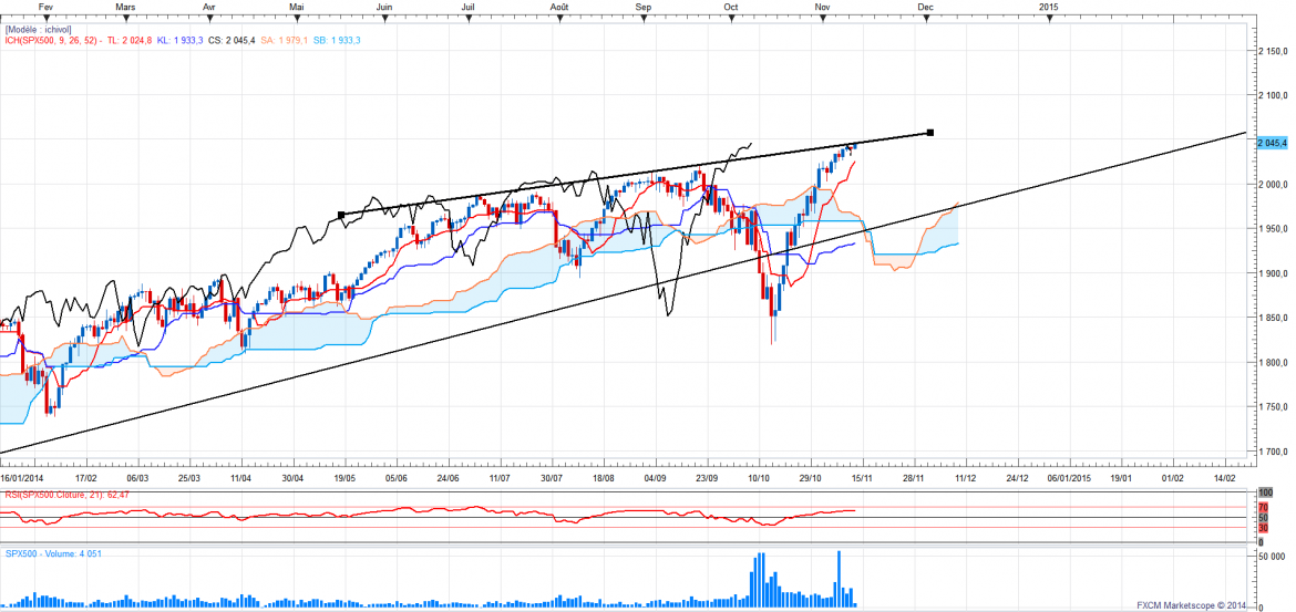 Sp500daily 7