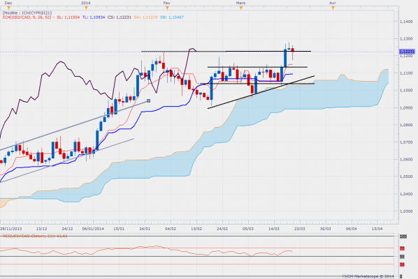 Usdcaddaily 5