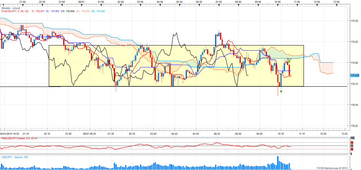 Usdjpy5minrotationpartielle