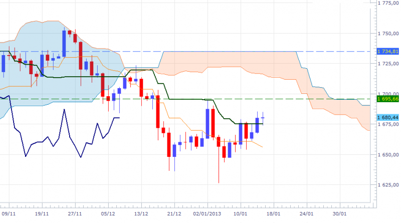 xauusd-dly-1601.png
