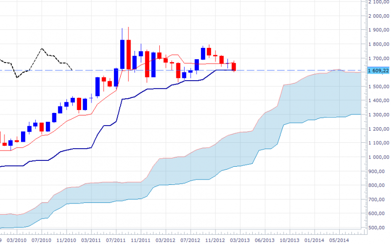 xauusd-mthly-1502.png