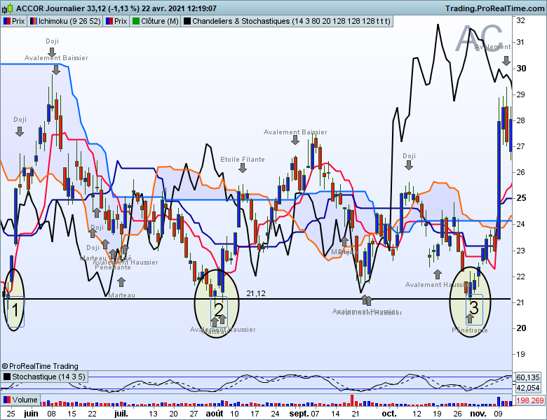 Accor daily support horizontal