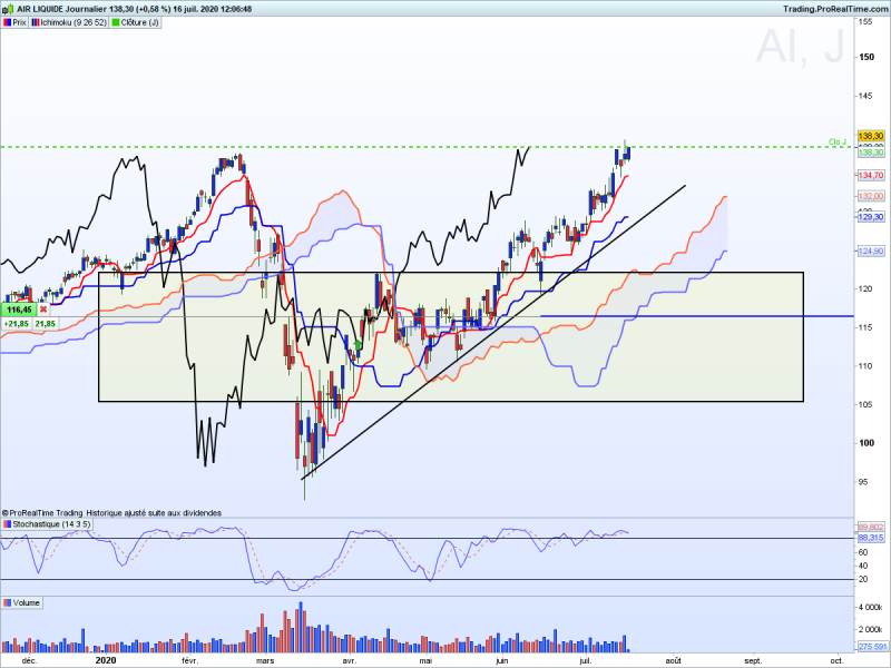 Action air liquide ichimoku