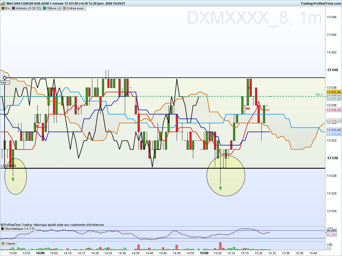 Dax1min 52