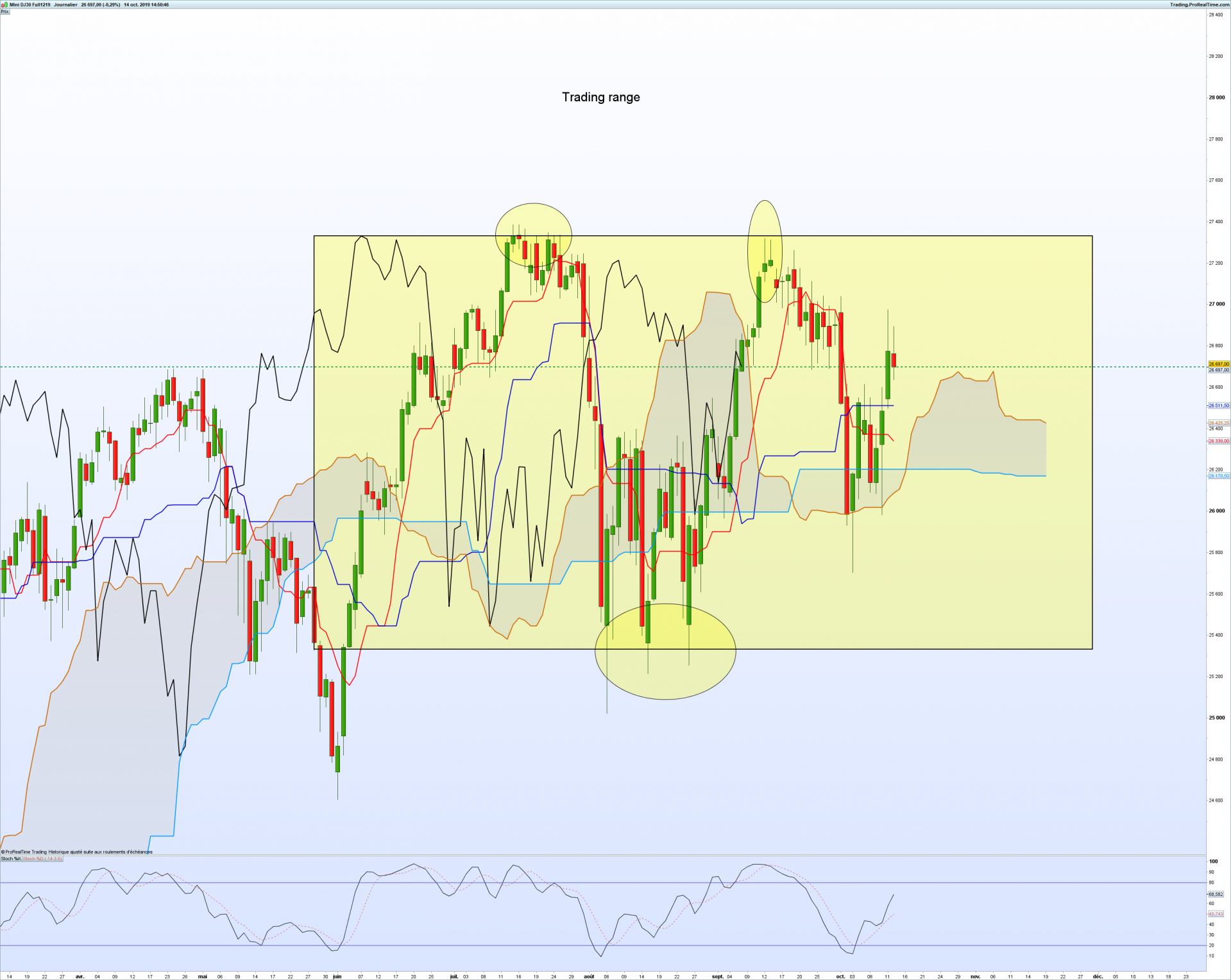 Dow Jones daily ichimoku
