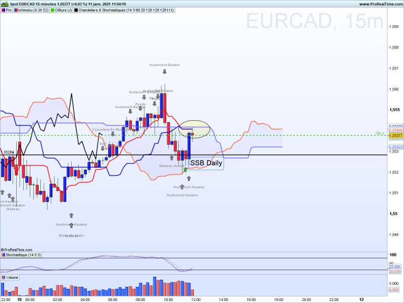 Eurcad m15 direct