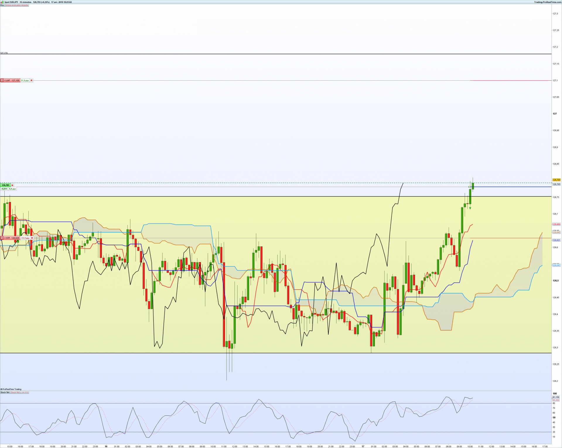 Eurjpy 15 minutes position
