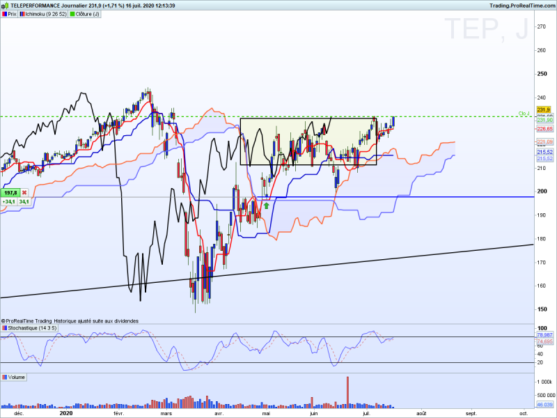 action teleperformance ichimoku