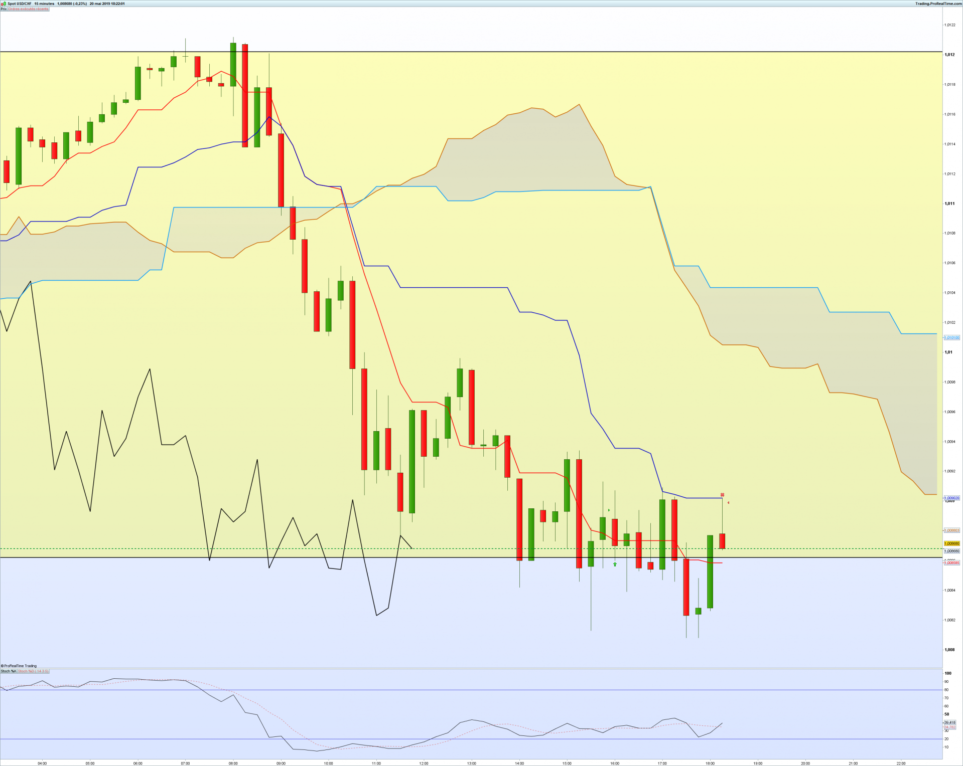 Usdchf 15 minutes