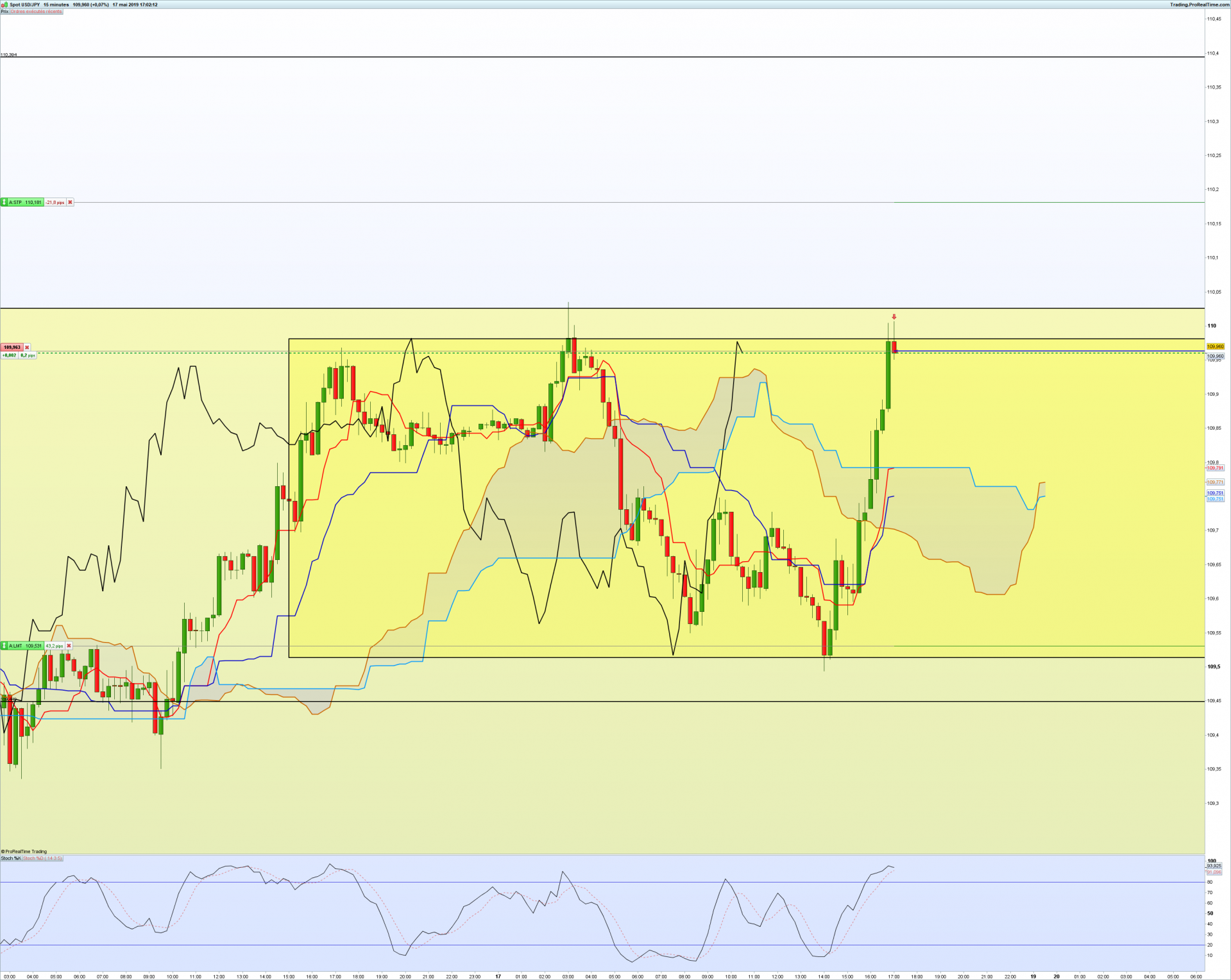 Usdjpy 15 minutes 1
