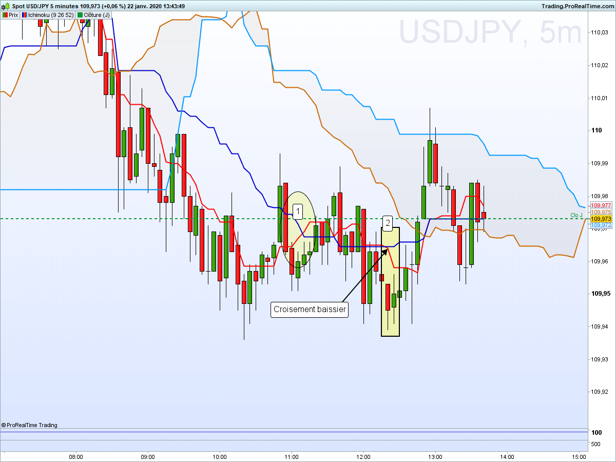 Usdjpy 5 minutes